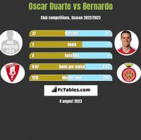 Oscar Duarte vs Bernardo h2h player stats