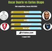 Oscar Duarte vs Carlos Akapo h2h player stats