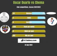 Oscar Duarte vs Chema h2h player stats