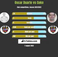 Oscar Duarte vs Coke h2h player stats