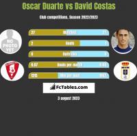 Oscar Duarte vs David Costas h2h player stats