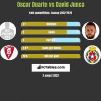Oscar Duarte vs David Junca h2h player stats