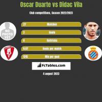 Oscar Duarte vs Didac Vila h2h player stats