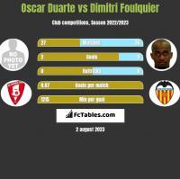 Oscar Duarte vs Dimitri Foulquier h2h player stats