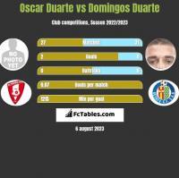 Oscar Duarte vs Domingos Duarte h2h player stats