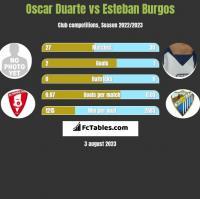 Oscar Duarte vs Esteban Burgos h2h player stats