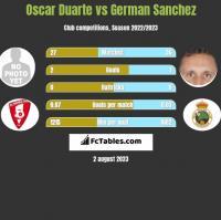 Oscar Duarte vs German Sanchez h2h player stats