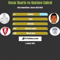 Oscar Duarte vs Gustavo Cabral h2h player stats