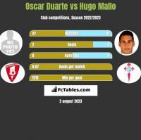 Oscar Duarte vs Hugo Mallo h2h player stats