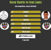 Oscar Duarte vs Ivan Lopez h2h player stats
