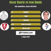 Oscar Duarte vs Ivan Ramis h2h player stats