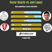 Oscar Duarte vs Javi Lopez h2h player stats