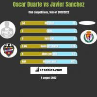 Oscar Duarte vs Javier Sanchez h2h player stats