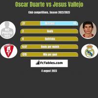 Oscar Duarte vs Jesus Vallejo h2h player stats