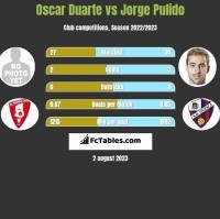 Oscar Duarte vs Jorge Pulido h2h player stats