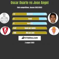 Oscar Duarte vs Jose Angel h2h player stats