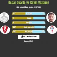 Oscar Duarte vs Kevin Vazquez h2h player stats