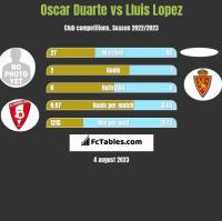 Oscar Duarte vs Lluis Lopez h2h player stats