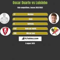 Oscar Duarte vs Luisinho h2h player stats