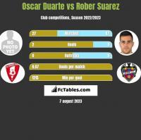 Oscar Duarte vs Rober Suarez h2h player stats