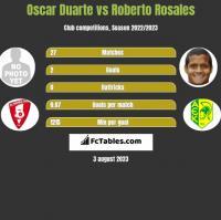 Oscar Duarte vs Roberto Rosales h2h player stats