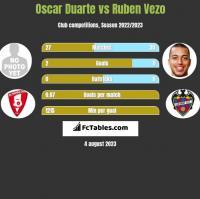 Oscar Duarte vs Ruben Vezo h2h player stats