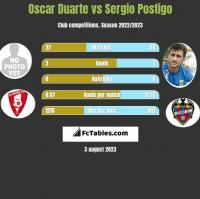 Oscar Duarte vs Sergio Postigo h2h player stats