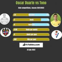 Oscar Duarte vs Tono h2h player stats