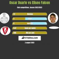 Oscar Duarte vs Eliseo Falcon h2h player stats