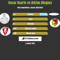Oscar Duarte vs Adrian Dieguez h2h player stats