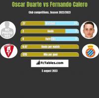 Oscar Duarte vs Fernando Calero h2h player stats