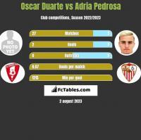 Oscar Duarte vs Adria Pedrosa h2h player stats