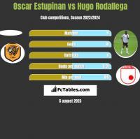 Oscar Estupinan vs Hugo Rodallega h2h player stats