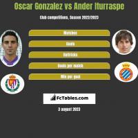 Oscar Gonzalez vs Ander Iturraspe h2h player stats