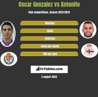 Oscar Gonzalez vs Antonito h2h player stats