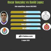 Oscar Gonzalez vs David Lopez h2h player stats