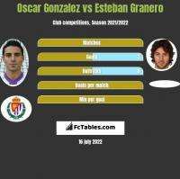 Oscar Gonzalez vs Esteban Granero h2h player stats