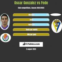 Oscar Gonzalez vs Fede h2h player stats