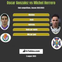 Oscar Gonzalez vs Michel Herrero h2h player stats
