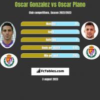 Oscar Gonzalez vs Oscar Plano h2h player stats