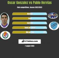 Oscar Gonzalez vs Pablo Hervias h2h player stats