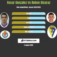 Oscar Gonzalez vs Ruben Alcaraz h2h player stats
