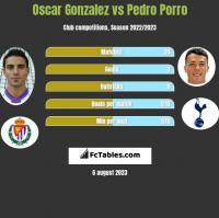 Oscar Gonzalez vs Pedro Porro h2h player stats
