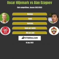 Oscar Hiljemark vs Alan Dzagoev h2h player stats