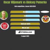 Oscar Hiljemark vs Aleksey Pomerko h2h player stats
