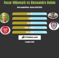 Oscar Hiljemark vs Alessandro Deiola h2h player stats