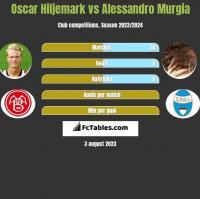 Oscar Hiljemark vs Alessandro Murgia h2h player stats