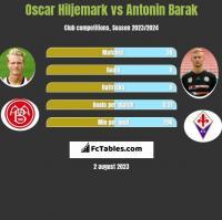 Oscar Hiljemark vs Antonin Barak h2h player stats
