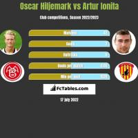 Oscar Hiljemark vs Artur Ionita h2h player stats