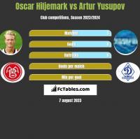 Oscar Hiljemark vs Artur Jusupow h2h player stats